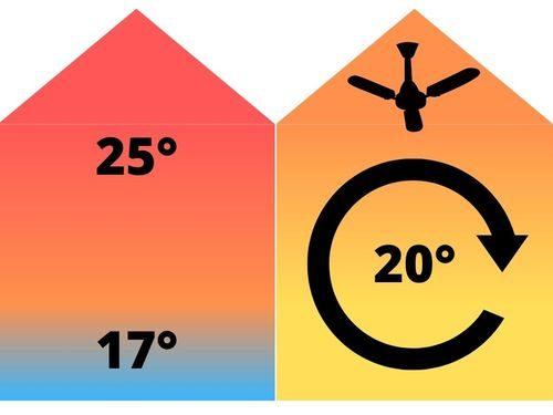destratificateur avantage et bénéfice dans une maison avec homogénéisation de la température